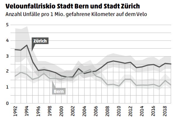 Unfallrisiko für Velofahrende: Bern Zürich im Vergleich.