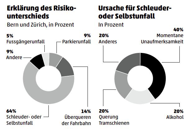 Studie zum Unfallrisiko für Velofahrende: Bern Zürich im Vergleich.